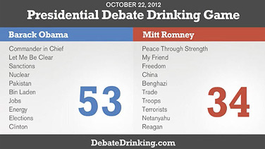 Debate Drinking Game Score