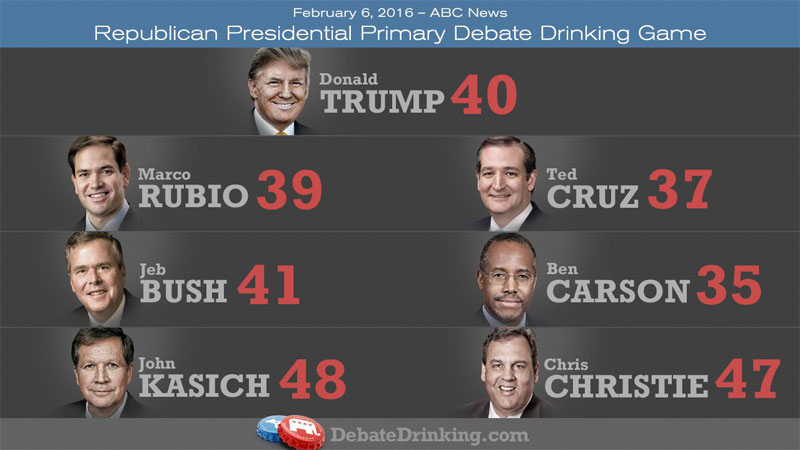 GOP debate drinking game scores-round 8