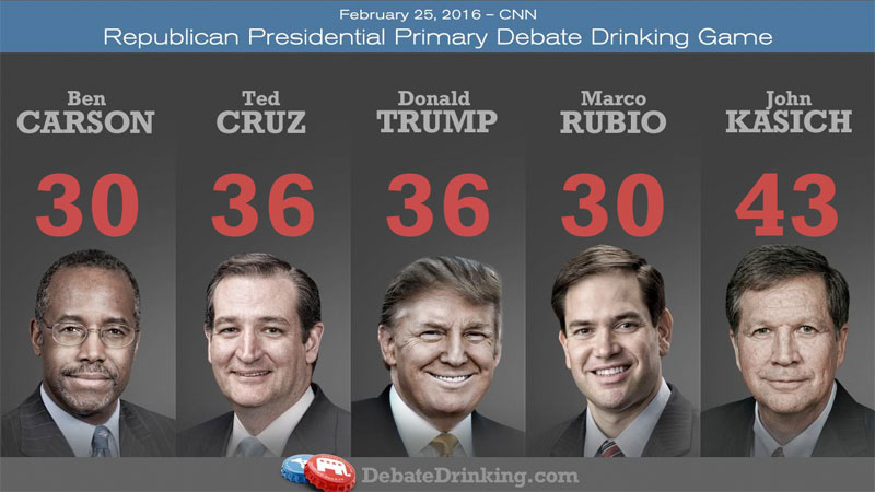 GOP debate drinking game scores-round 10