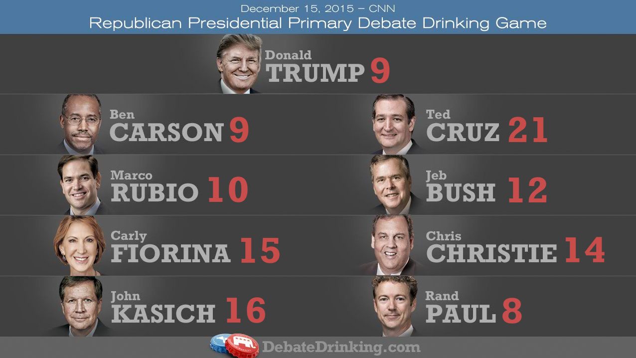 GOP debate drinking game scores-round1