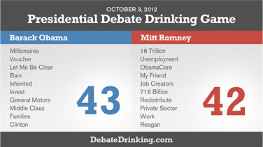 Presidential Election Results  Drinking Game